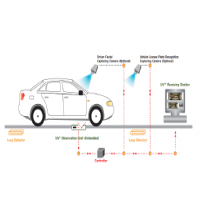 Under Vehicle Surveillance System (UVSS)